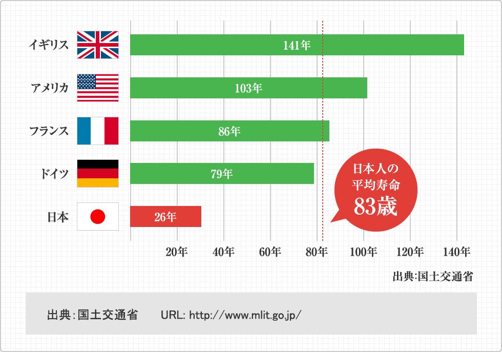 立て替え寿命はイギリス141年、アメリカ103年、フランス86年、ドイツ79年、日本26年。日本人の平均寿命83歳。出典:国土交通省